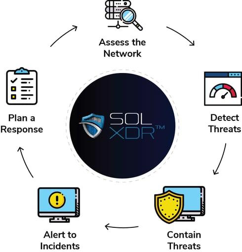 Circular diagram outlining the SOL XDR process