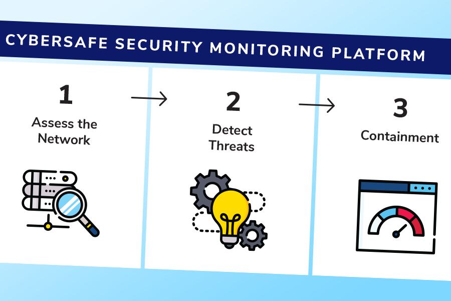 24/7/365 Network Monitoring